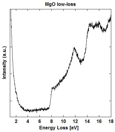 EELS line spectrum of Mg low-loss peak in MgO  (opens larger version)