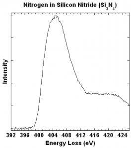 Line plot of N K-edge in Si3N4. 1st peak at ~405 eV (opens larger version)