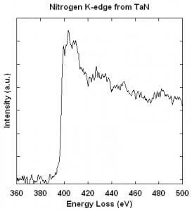 Line plot of N K-edge in TaN (opens larger version)