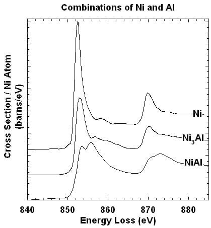 Plot of intermetallics of Ni and Al (opens larger version)