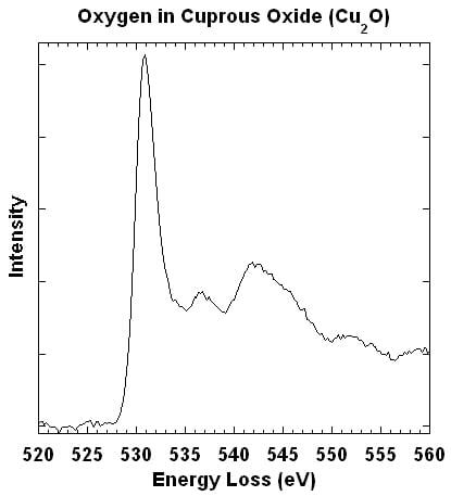 Oxygen in Cuprous Oxide (Cu2O). First peak is at 531 eV