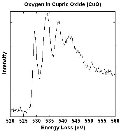 Oyxgen in Cupric Oxide (CuO)