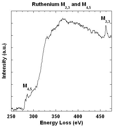Line plot showing EELS spectrum of Ru M2,3 and M4,5 edges (opens larger version)