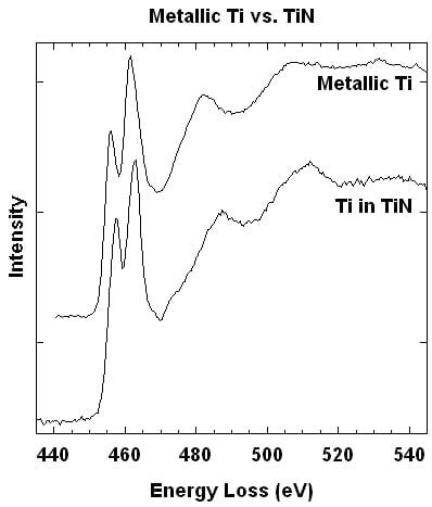 Line plots of the Ti L2,3 edge for Ti metal vs TiN.