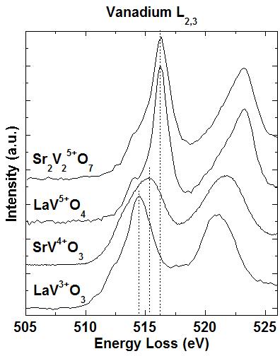 Line plots of Vanadium L2,3 EELS edges for V3+ to V5+ (opens larger version)