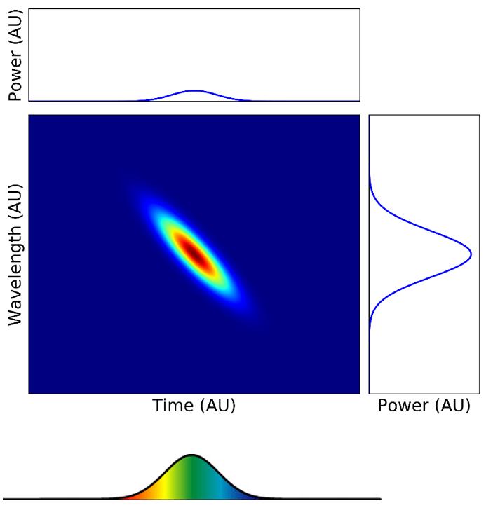 Spectrogram Example