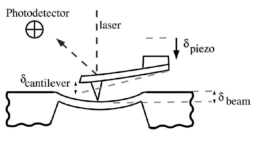 Nano-scale fracture test using atomic force microscope to load sample and measure deflection.