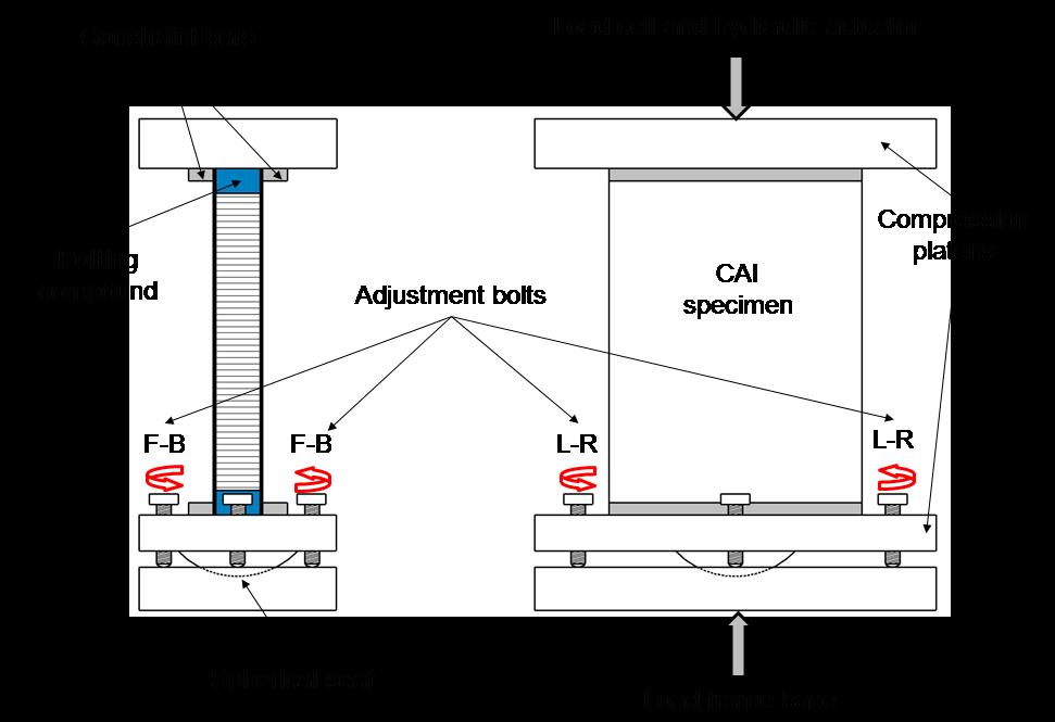 Setup for compression after indentation experiments