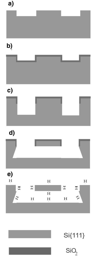 Process flow for fabrication of suspended beams in Si (111).