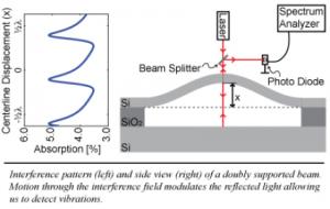 optical_transduction