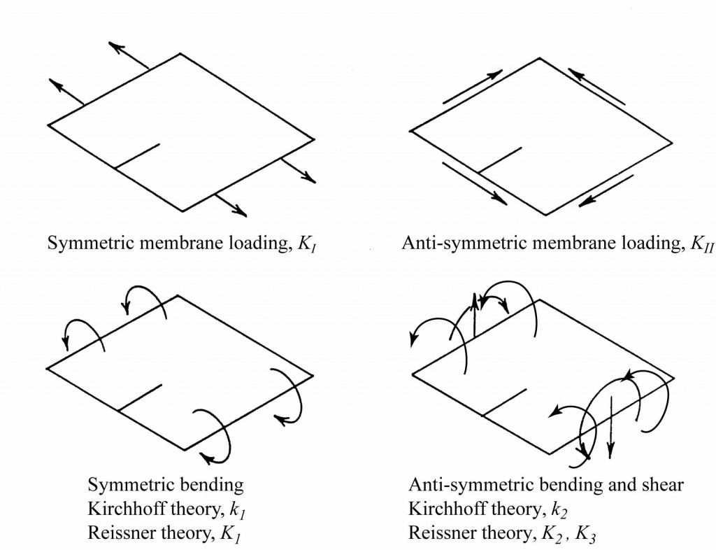 Modes of fracture for thin plates under bending, shearing and torsion