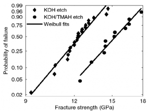 Effect of surface roughness on strength of Si (111)