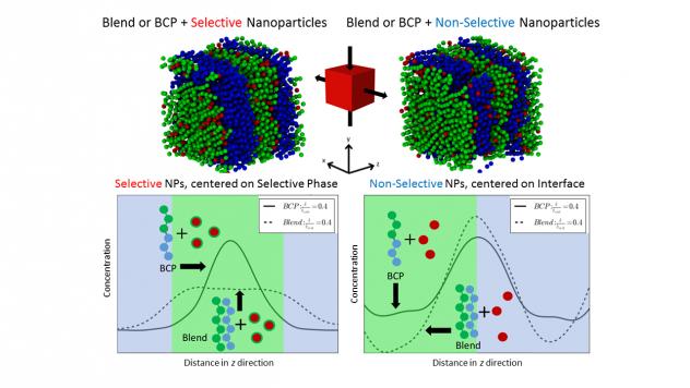 ga_cgmd-of-polymer-blend-np-nanocomposites-under-elongation