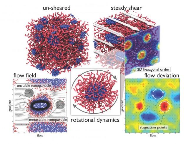ga_shear-induced-micelles-and-np-templating