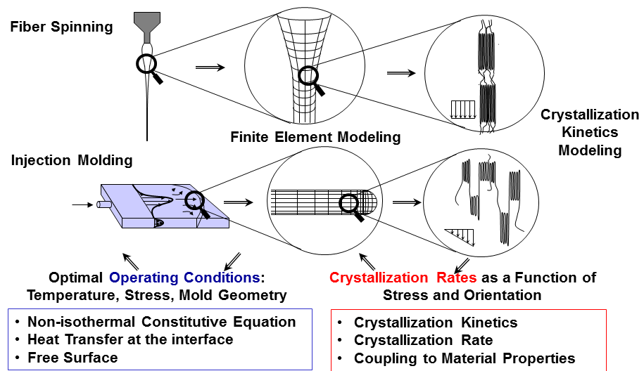 Figure 1. Non-isothermal Polymer Processing with Phase Transition.