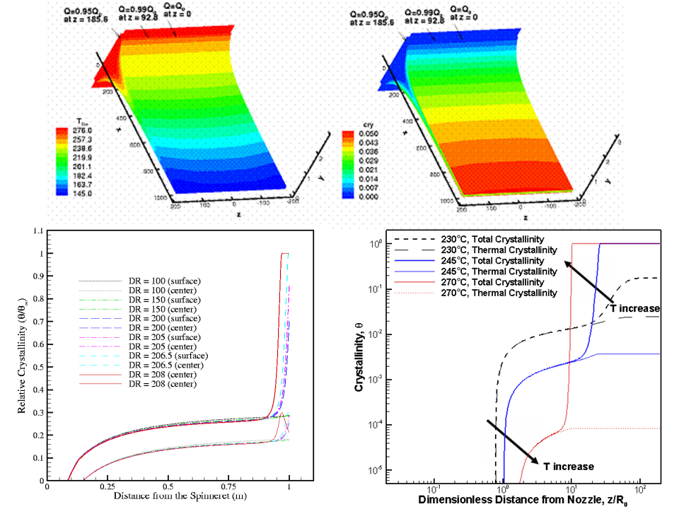 Figure 2. a) 3D finite element simulation of PET film casting with phase trasition (top)Flow induced crystallization of Nylon 6,6 in b) high speed melt spinning and c) melt electrospinning.