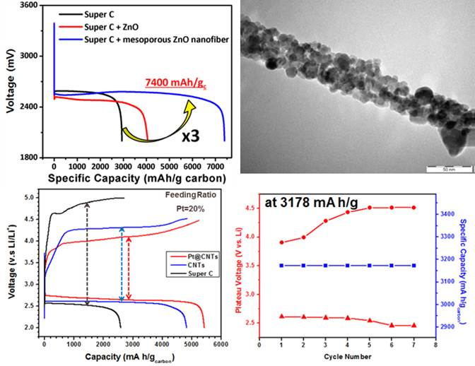Figure 5. Effect of ZnO and mesoporous nanofibers, Pt on Li-air battery capacity, and cycle performance of Li-air batteries under specific capacity.
