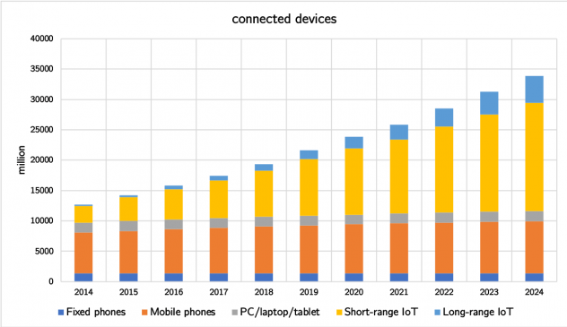 Stacked bar graph showing increase in connected devices such as computers and mobile phones from 2014 to 2014