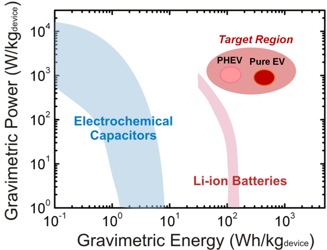 Scheme 1. Ragone plot showing gravimetric energy and power densities of conventional lithium-ion batteries and ECs, and the performance target for plug-in hybrid vehicles (PHEV) and pure electric vehicles (EV).