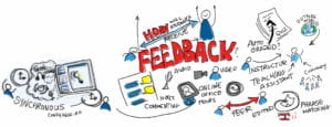 Graphic depicting the cycle of feedback which includes Turnitin.