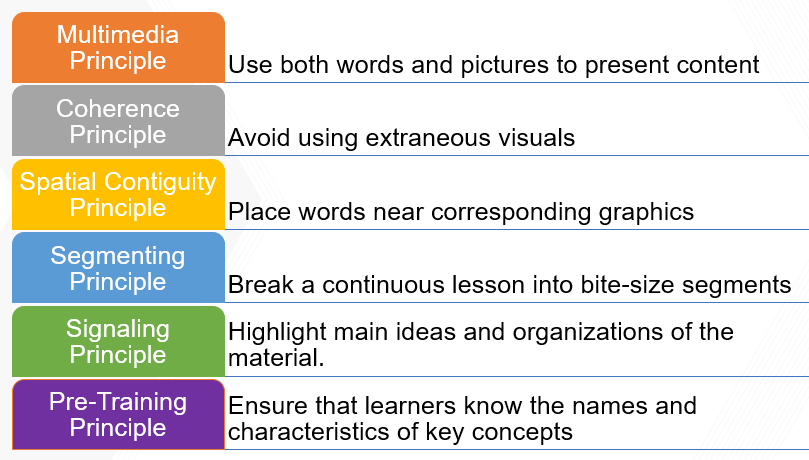 Multimedia Learning Principles