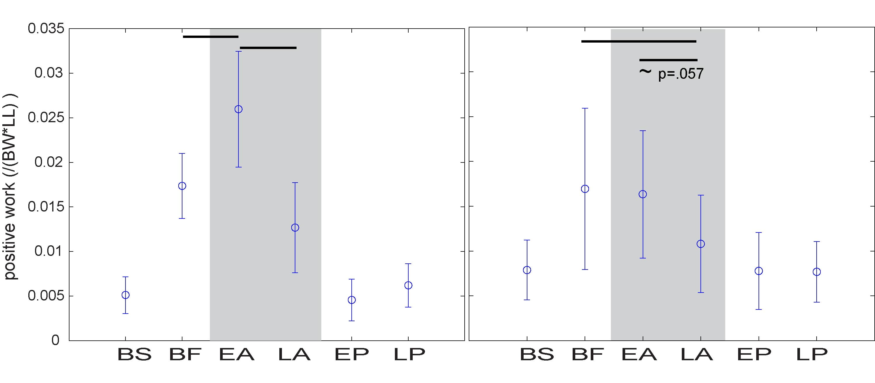 Figure 2. Work done by the fast leg during pendular phase decrease for both able-bodied controls (statistically significant decrease, A) and amputees (decreasing trend, B). Horizontal bars indicate significant difference or difference approaching significance (which includes p-value) between each end of the bar. Abbreviations: BS - slow baseline; BF - fast baseline; EA and LA, early and late adaptation; EP and LP, early and late post-adaptation; LL - leg length; BW - body weight
