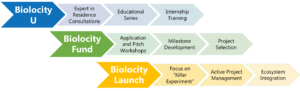 Biolocity Process Graphic