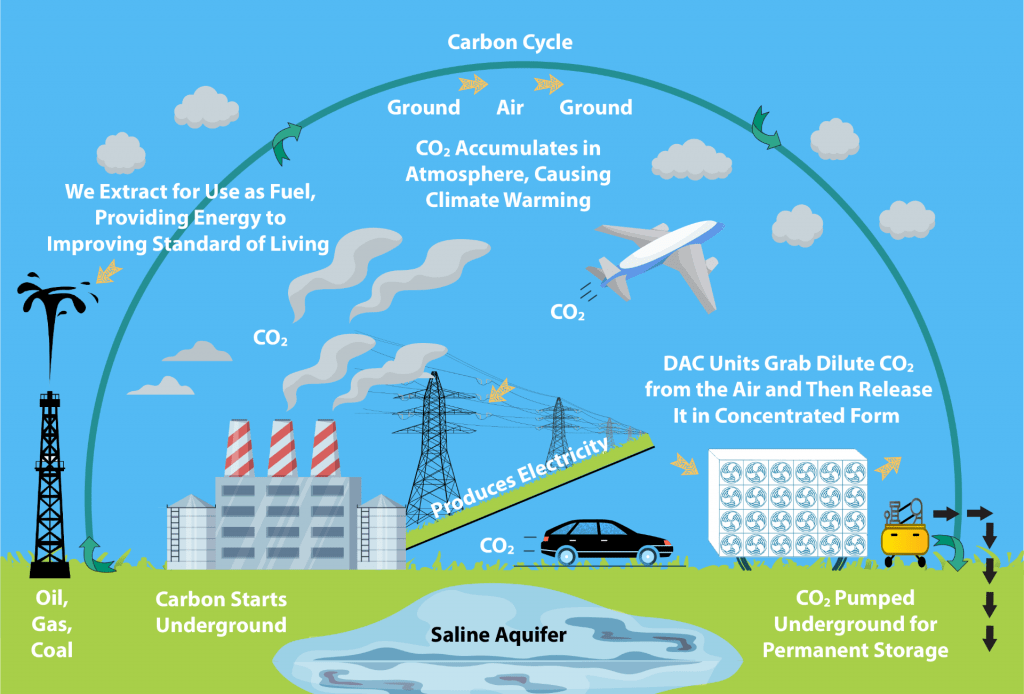 Direct Air Capture Illustration