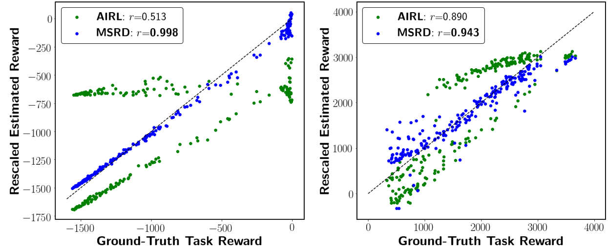 msrd_task_reward_correlation_vs_airl