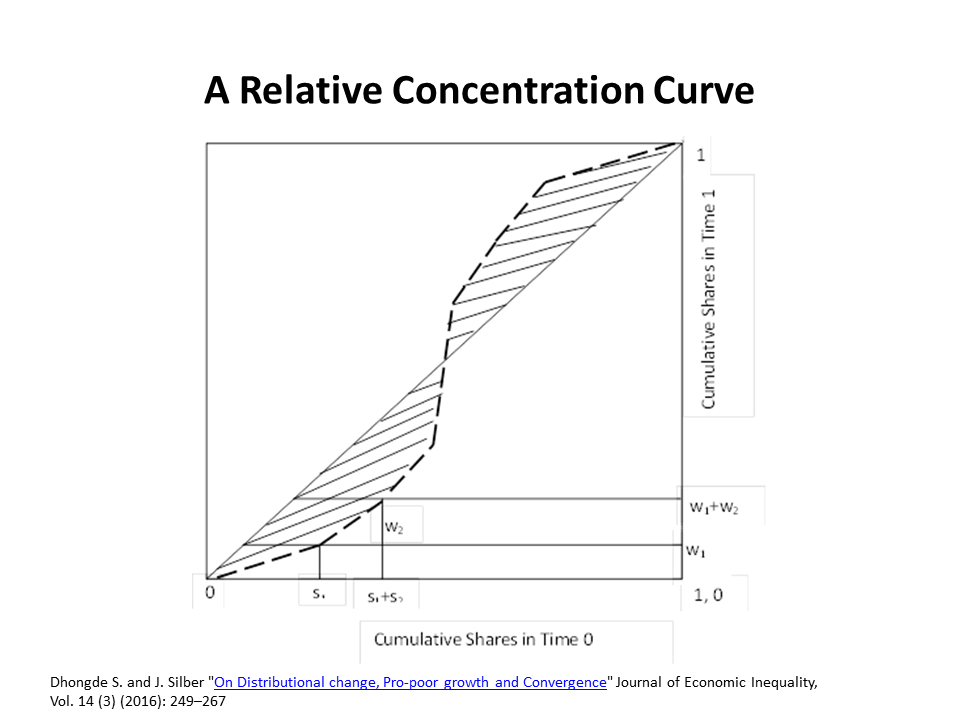a-relative-concentration-curve