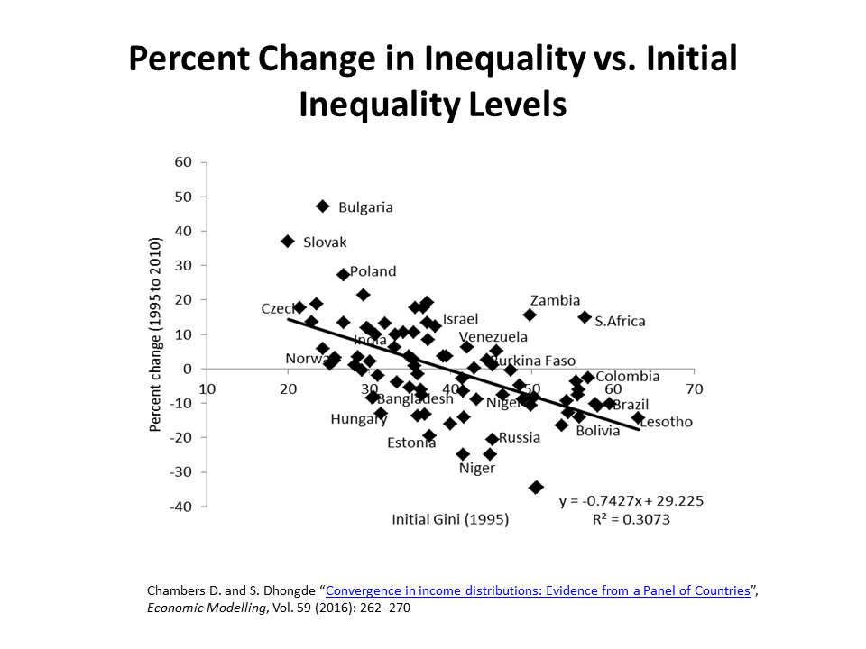 percent-change-in-inequality-vs