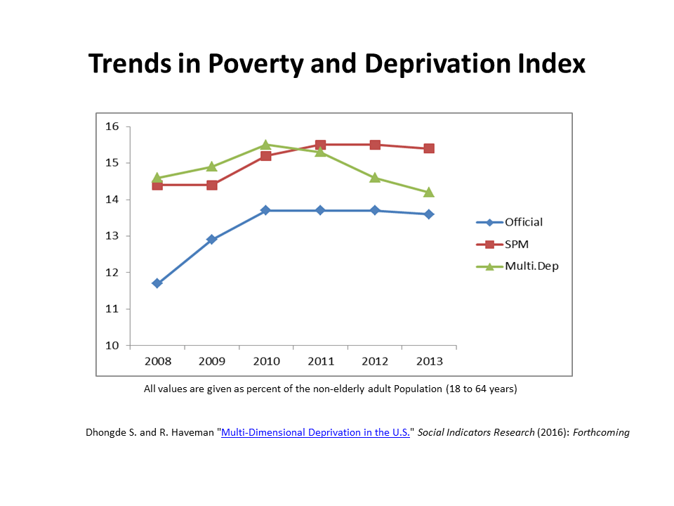 trends-in-poverty-and-deprivation-index