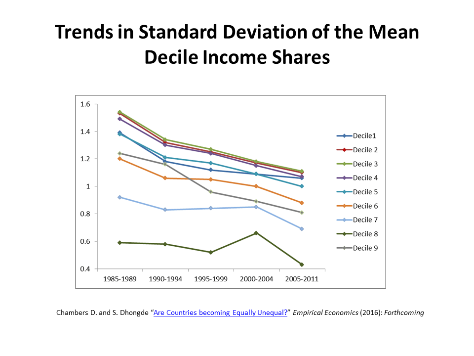 trends-in-standard-deviation-of-the-mean-decile