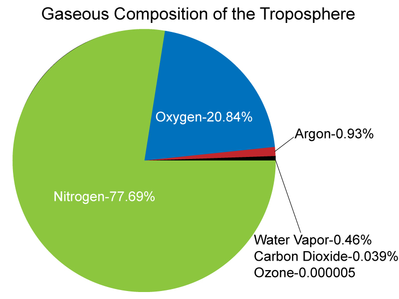 Lab 3: The Troposphere