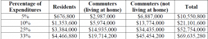 Estimated Student Expenditures in Downtown Atlanta