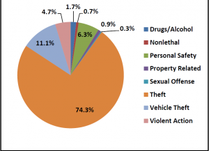 Categorical Breakdown of Crimes by Percentage. Courtesy of Steven Ericson
