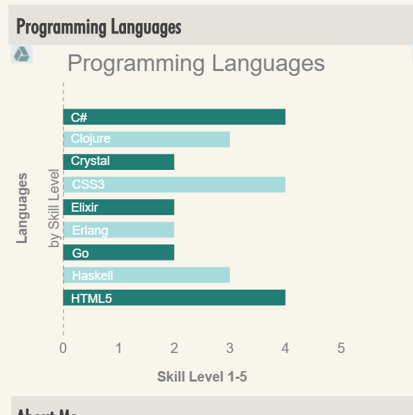 Programming Languages Beta