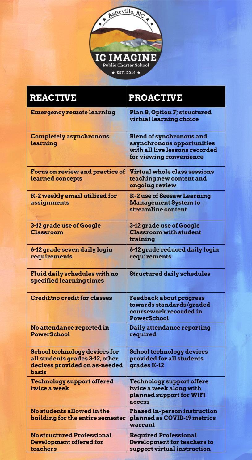 Virtual Learning Reactive/ Proactive table