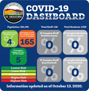 Imagine COVID Dashboard