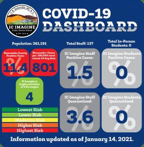 COVID Dashboard 11421