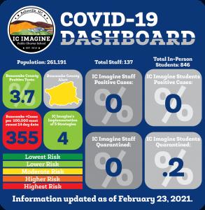 COVID Dashboard 22321