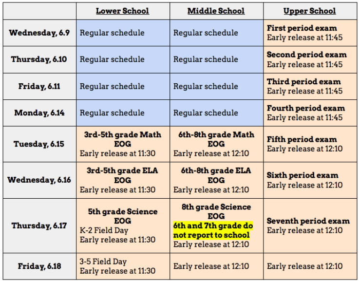 This image shows the testing schedule