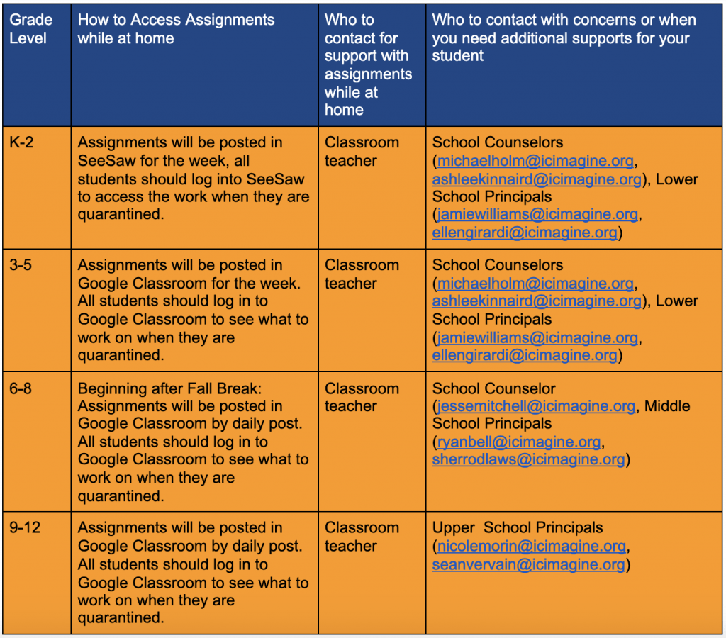 Image describing how to access student asignments