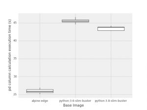 Pandas column calculation benchmark. Alpine outperforms Debian Buster images.
