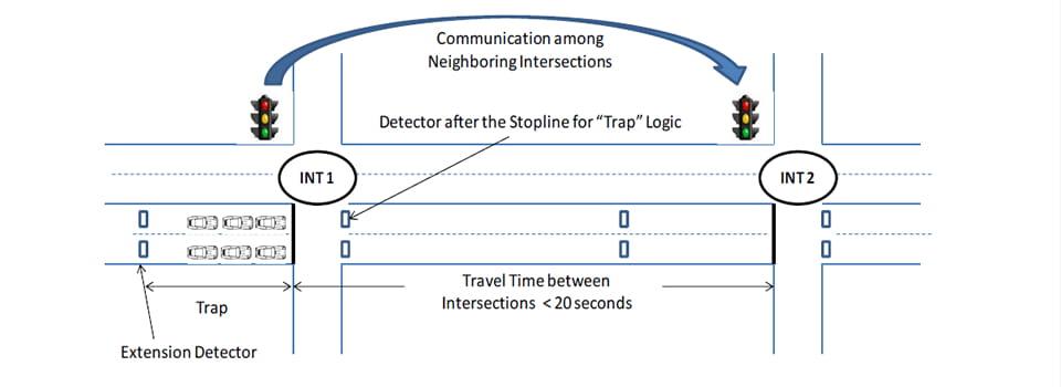 Self-organizing Traffic Signals