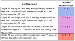 Table 5: LTS Criteria for Intersection Approaches Involving a Right Turn Lane