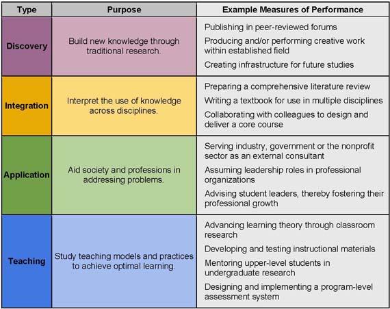 Scholarship Of Teaching Learning Sotl Innovation Fellowship