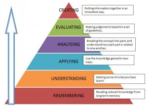 """Bloom's Taxonomy 1k4snjn"" by nist6dh is licensed under CC BY 2.0"