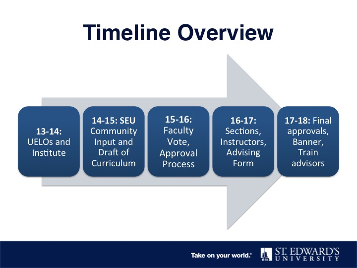 An overview of general education review process