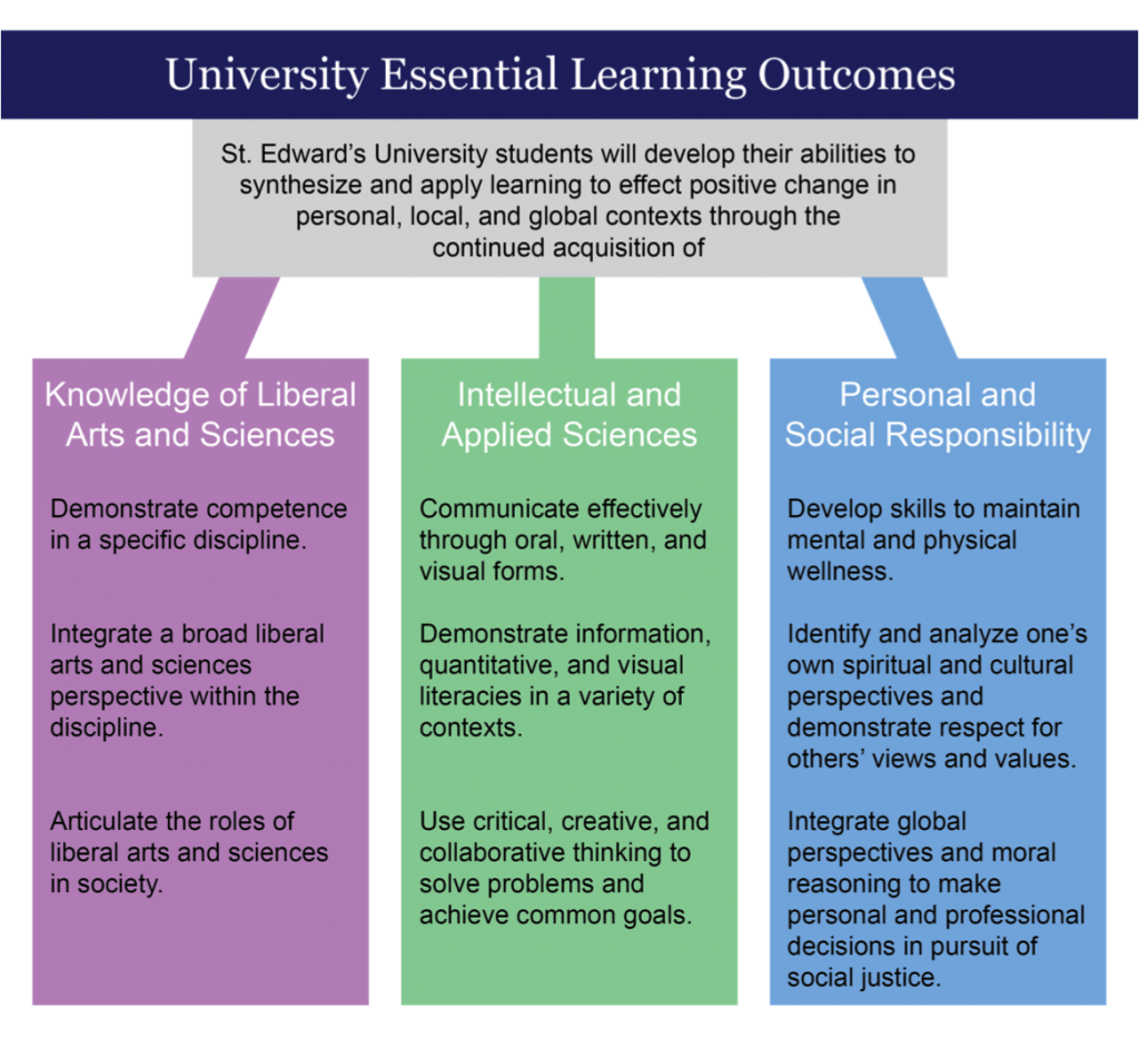 University Essential Learning Outcomes